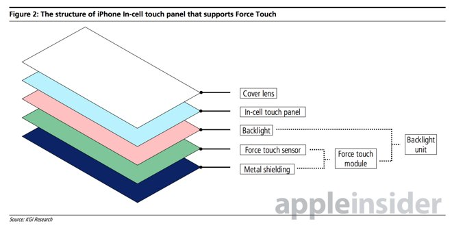 Структура дисплея iPhone с поддержкой Force Touch