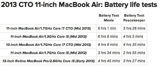 mac book air 2013 cto test