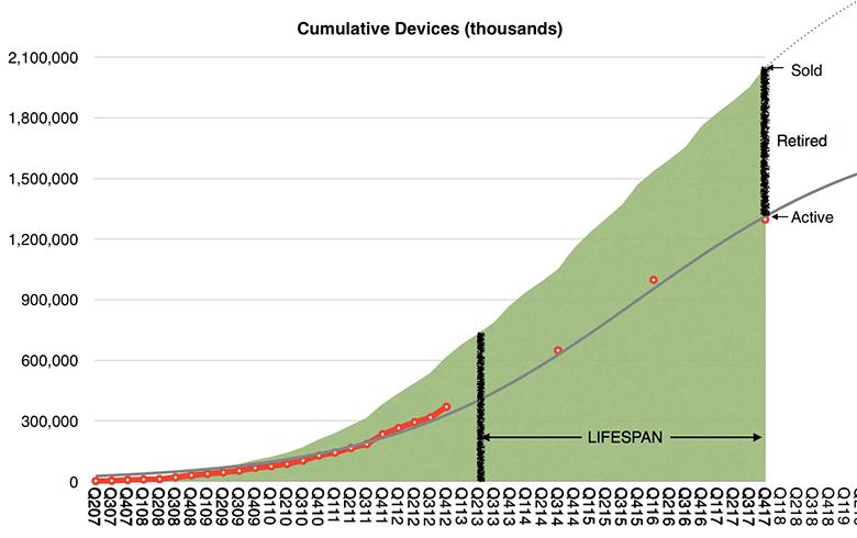 Звідний графік активних та проданих гаджетів Apple