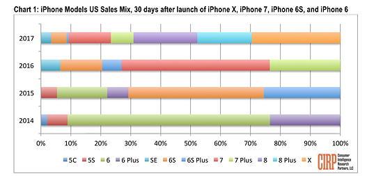 Розподіл по моделях продажів iPhone після перших 30 дней на ринку
