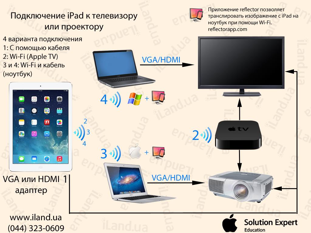 Схема подключения iPad к телевизору