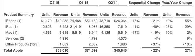 Результаты Apple во втором финансовом квартале 2015