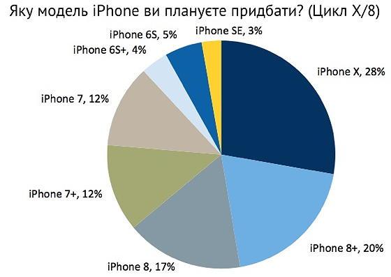 Більшість планує придбати iPhone X