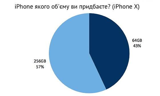 Користувачі схиляються до iPhone X з більшою пам'яттю