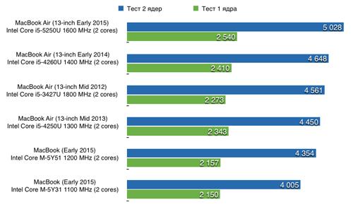 Результаты Geekbench теста для MacBook AIr и MacBook