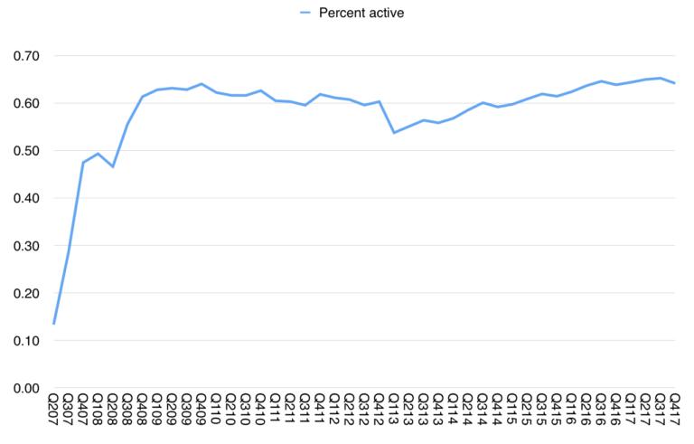 2/3 пристроїв Apple лишаються активними